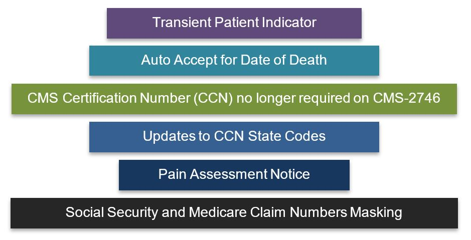 List describing updates to CROWNWeb: Transient Patient Indicator, Auto Accept for Date of Death, CMS Certification Number (CCN) no longer required on CMS-2746, Updates to CCN State Codes, Pain Assessment Notice, and Social Security and Medicare Claim Numbers Masking